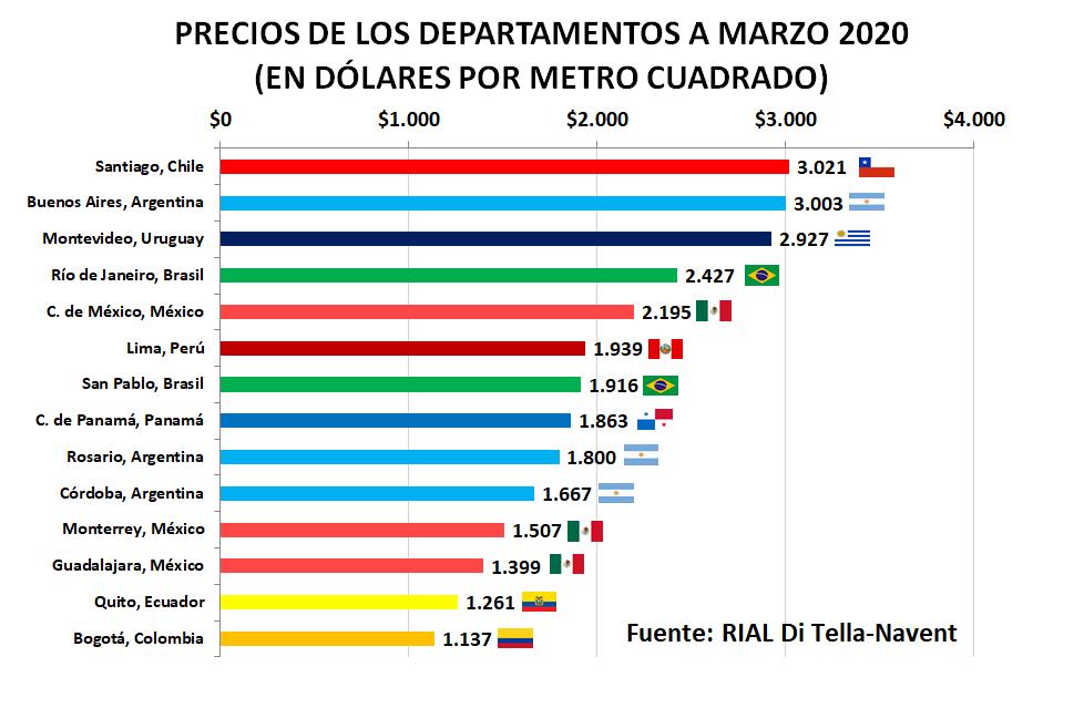 relevamiento inmobiliario america latina