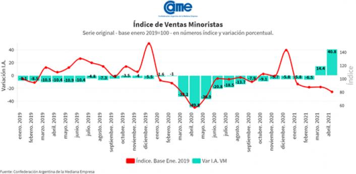 grafico ventas minoristas