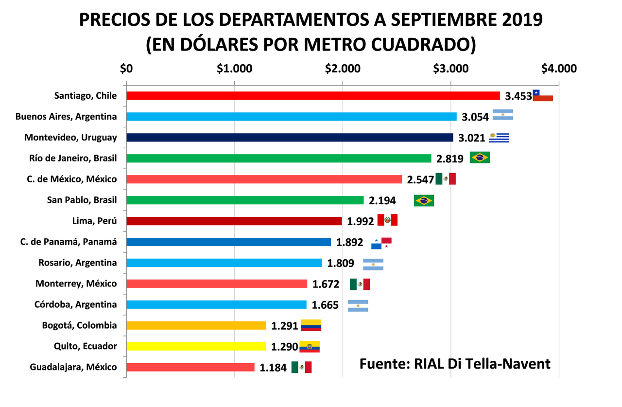 reporte inmobiliario america latina